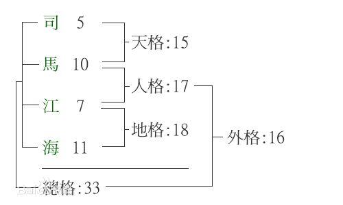 五格计算方法