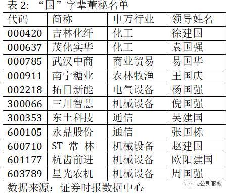 上市公司董监高名字爱国:建国最多 国强最高薪