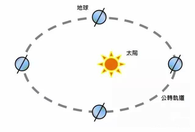 北京时间与真太阳时以及换算方法!——公转影响
