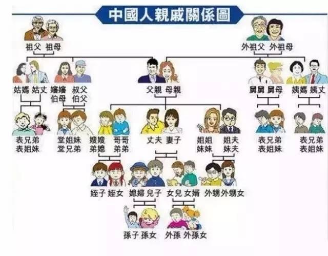中国人亲戚关系图