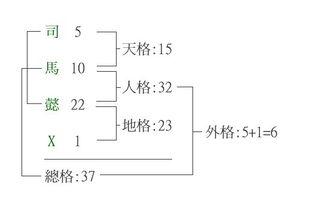 五格计算方法图解