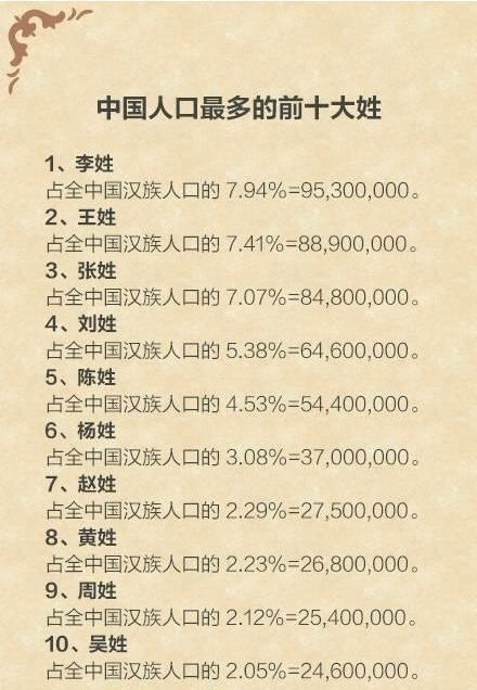 中国人口最多的前十大姓