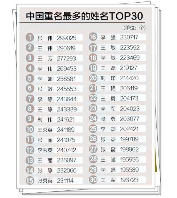 中国重名最多的姓名TOP30